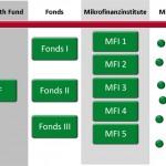 tn_Aufbau Mikrofinanz