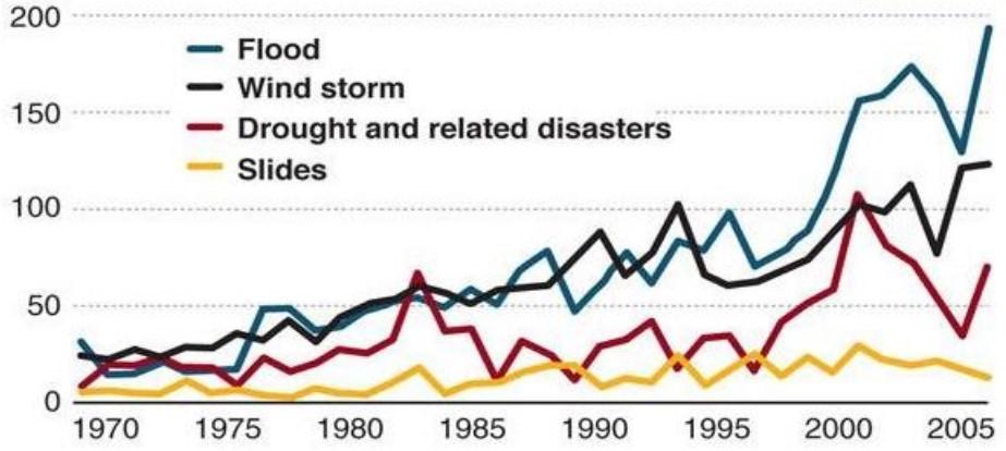 Chart Umweltkatastrophen