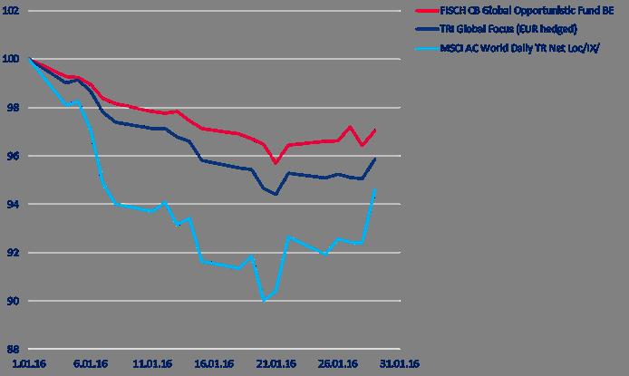 Chart Fischer Fponds
