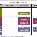 Greenbox-Haig-Return-Global-bunt